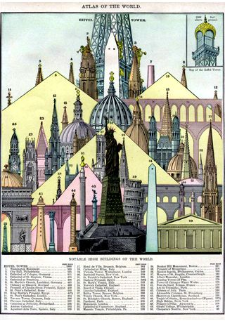 The Notable High Buildings of the World 1896. From Rand, McNally & Co.'s Universal Atlas of The World. Edition 1896, University of Texas Library. Quelle: [http://commons.wikimedia.org/wiki/File:Tall_buildings_1896.jpg Wikimedia Commons] ([http://en.wikipedia.org/wiki/Public_domain Public Domain])