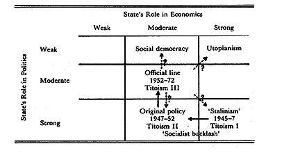 Politische Orientierungen in Jugoslawien von 1945 bis in die 1970er-Jahre; Grafik nach: Sharon Zukin, Beyond Marx and Tito. Theory and Practice in Yugoslav Socialism, Cambridge 1975, S. 143.