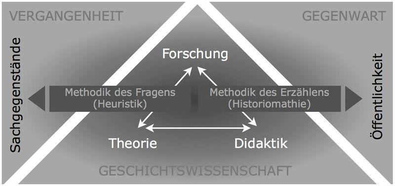 Grafik: Systematischer Aufriss der Geschichtswissenschaft, Quelle: Lars Deile ([http://creativecommons.org/licenses/by-sa/3.0/deed.de CC BY-SA 3.0]).