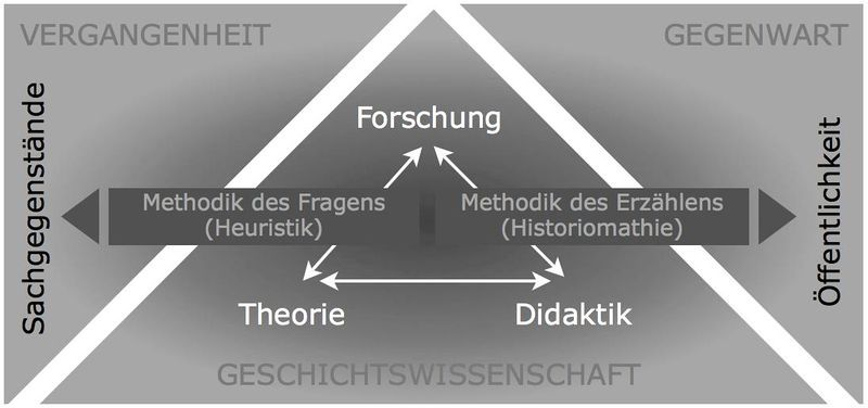 Grafik: Systematischer Aufriss der Geschichtswissenschaft, Quelle: Lars Deile ([http://creativecommons.org/licenses/by-sa/3.0/deed.de CC BY-SA 3.0])