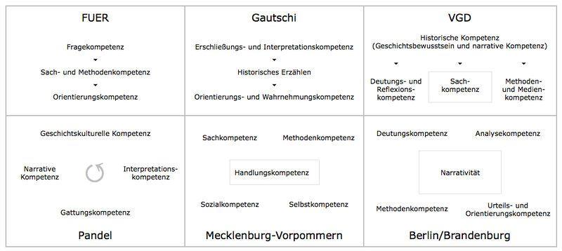Grafik: Übersicht geschichtsdidaktischer Kompetenzmodelle, Quelle: Lars Deile ([http://creativecommons.org/licenses/by-sa/3.0/deed.de CC BY-SA 3.0]).