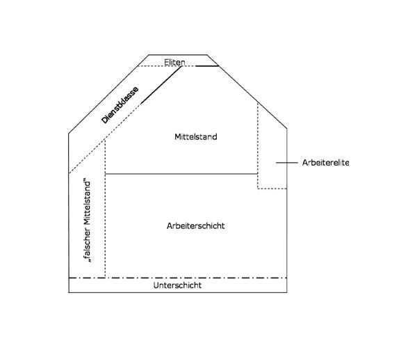 """""""Dahrendorf-Haus"""", gezeichnet von Gavin Mitchell, 12. Januar 2008, Quelle: [http://commons.wikimedia.org/wiki/File:Dahrendorf_Haus.jpg?uselang=de Wikimedia Commons] ([http://de.wikipedia.org/wiki/Gemeinfreiheit?uselang=de gemeinfrei])."""