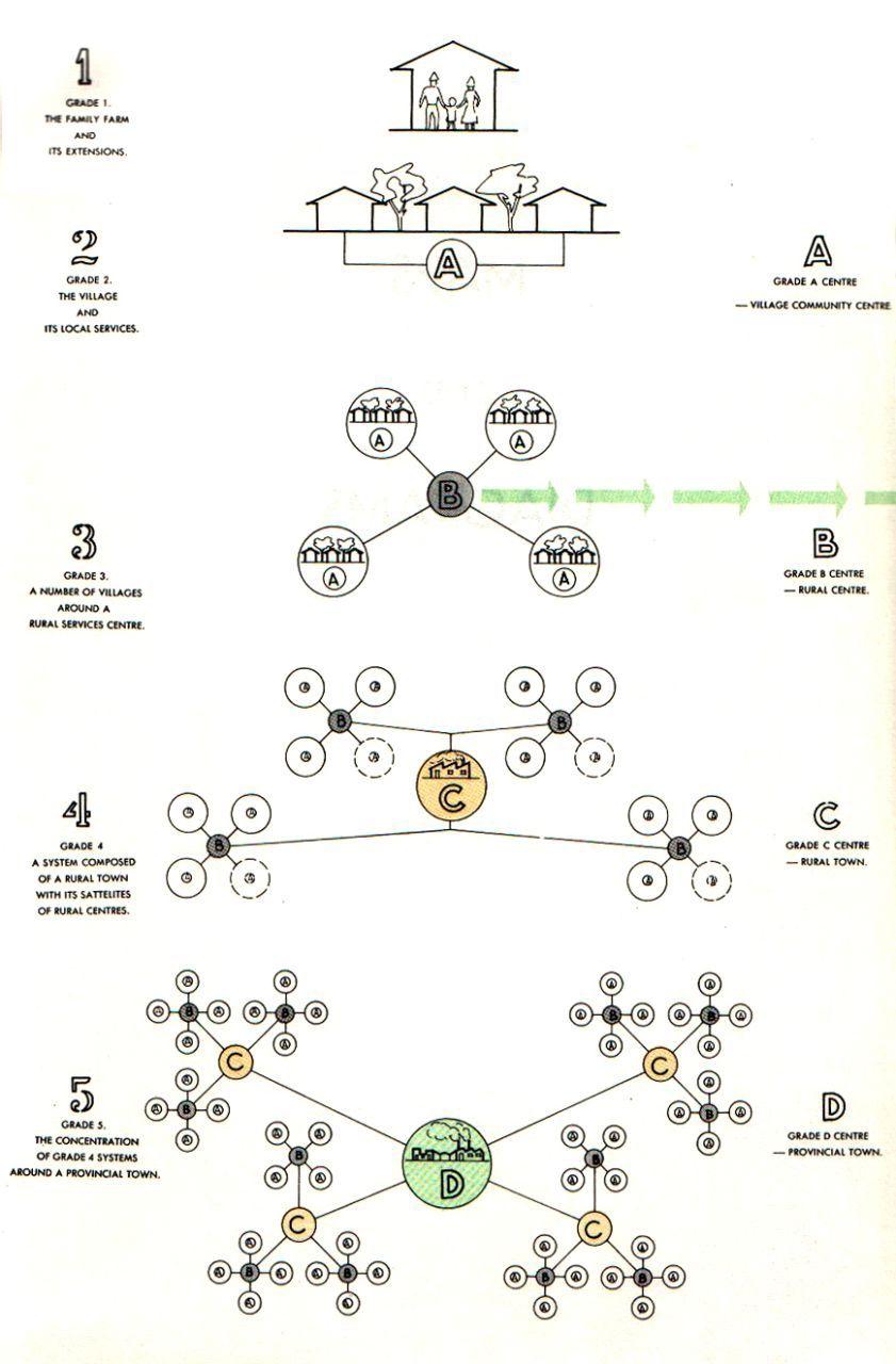 Die Hierarchie der zentralen Orte