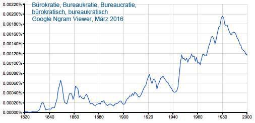 Google Ngram Viewer: Bürokratie, Bureaukratie, Bureaucratie, bürokratisch, bureaukratisch 1820-2000, eigenes Werk, März 2016