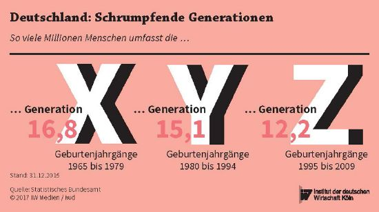 """Germany: Shrinking Generations"". Source: Statistisches Bundesamt / iwd Informationen aus dem Institut der deutschen Wirtschaft Köln, [https://www.iwd.de/artikel/generation-wunschkonzert-318701/ Generation Wunschkonzert]  © 2017with courtesy of IW Medien / iwd 1 with"