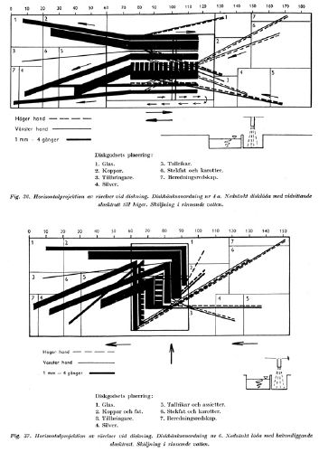 Social engineering heißt Rationalisieren. Diese Grafik ist die Horizontalprojektion der Bewegungen beim Abspülen, hier für zwei unterschiedliche Spülbeckentypen. Die Felder 1 bis 7 zeigen an, welche Sorte Geschirr bewegt wird; die Stärke der Linien indiziert die Zahl der Handbewegungen (je Millimeter Strichstärke vier Bewegungen), differenziert für die linke und die rechte Hand; die Linien bilden außerdem das Bewegungsmuster ab. Rechts steht das Schmutzgeschirr, in der Mitte wird es gereinigt, dann unter laufendem Wasser gespült und links zum Trocknen abgelegt. Zahl, Länge und Richtung der Handbewegungen wurden in zahllosen Messungen in einer standardisierten Versuchsanordnung erhoben, um den Zeit- und Arbeitsaufwand beim Abspülen präzise zu ermitteln. Das Schema macht also alltägliche Mikrobewegungen als eine systemische Einheit sichtbar. Sie visualisiert, was niemand bewusst wahrnimmt, und macht es dadurch Rationalisierungsbemühungen zugänglich. Die Publikation, der die Abbildung entnommen ist, richtete sich an Haushaltsexpertinnen und interessierte Laien, um sie in der Selbst-Rationalisierung zu schulen. Quelle: aus: Carin Boalt u.a., Diskning i hemmen, in: HFI-meddelanden 1 (1946), H. 1, S. 1-117, hier S. 58.