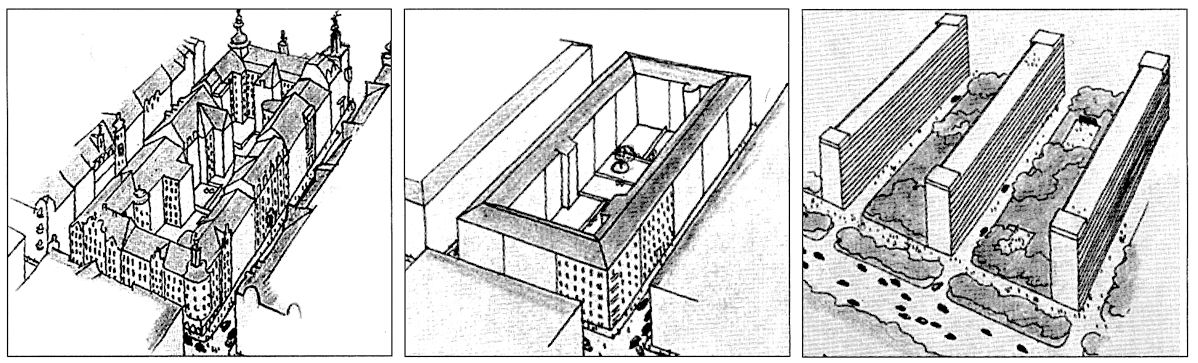 Dies ist eines der wichtigsten Narrative des social engineering in der Architektur: Die Bewegung von der düsteren, engen Vergangenheit verschachtelter und unhygienischer Wohnblocks hin zur Zukunft klarer, sauberer, durchgrünter Zeilenbauten. In der Mitte erste Reformversuche um die Jahrhundertwende, die in den Augen funktionalistischer Architekten jedoch nicht ausreichten: entkernte Wohnblöcke mit großen, oft begrünten Innenhöfen, aber immer noch zu viel steinerne Masse. Quelle: aus: Gunnar Asplund u.a., Acceptera, Arlöv 1980 [urspr. 1931], S. 52.