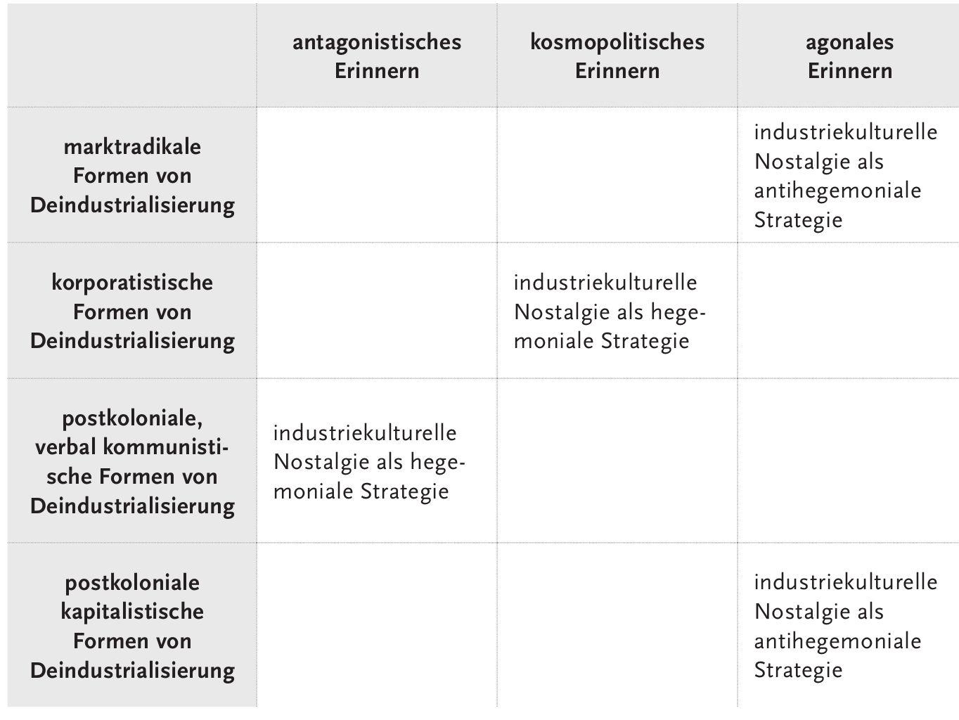 Industriekulturelle Nostalgie in unterschiedlichen Erinnerungsregimen und Formen von Deindustrialisierung