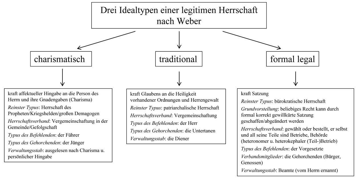 """""""Drei Idealtypen einer legitimen Herrschaft nach Weber"""". Eigene Darstellung nach Andrea Maurer ©, Nachwort, in: Max Weber, Typen der Herrschaft, hg. v. Andrea Maurer, Ditzingen 2019, S. 187-214"""